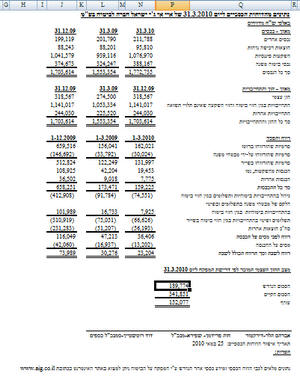 דוחות איי איי ג'י ישראל לרבעון הראשון של 2010